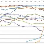 日本-アジアの人の動きを調べてみた(3) 〜 海外在留邦人統計